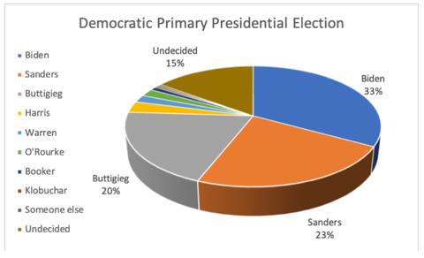 presidentialelectioncandidates20190509001