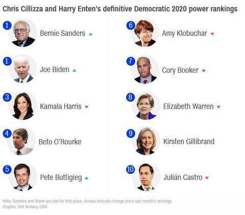 democraticpresidentialcandidatesrankingcnn20190411001