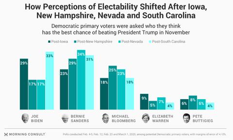 2020presidentialdemocraticprimaryelectabilitypolls001