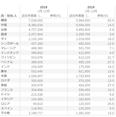 foreignvistorstojapannumbersgraph20182019001