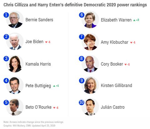 democraticpresidentialcandidatescnnranking20190424001