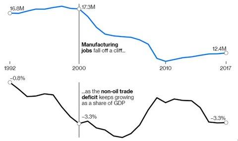 manufacturingjoblossnonoildeficitgraph101
