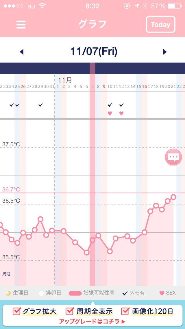 高温期6日目 体温上がる
