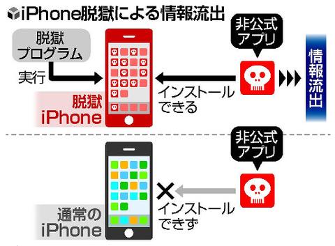 2014-11-07 iphone脱獄