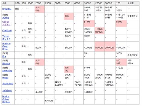 スクリーンショット 2014-04-28 クラウド料金