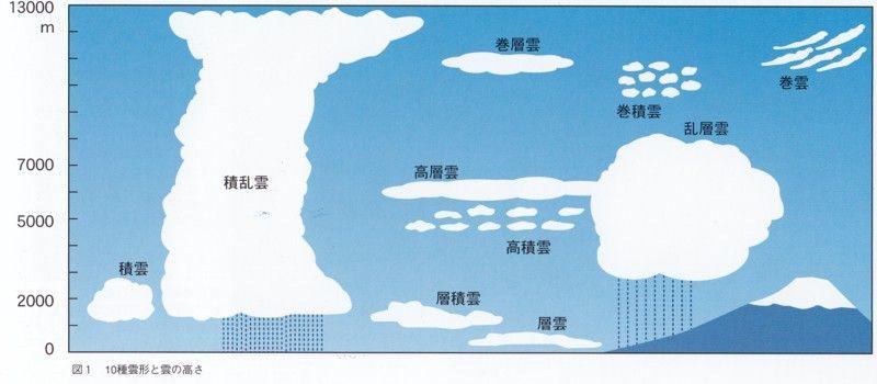 10種雲形 - 蜀犬 日に吠ゆ - 片...