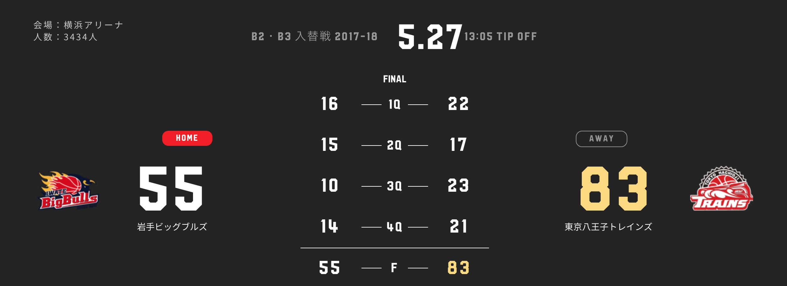 【Bリーグ】B2・B3入替戦 岩手ビッグブルズ vs 東京八王子トレインズ