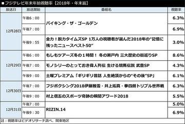 【法則】フジ、正月特番で富士山を「韓国旗カラー」に配色→視聴率2.2%の大爆死