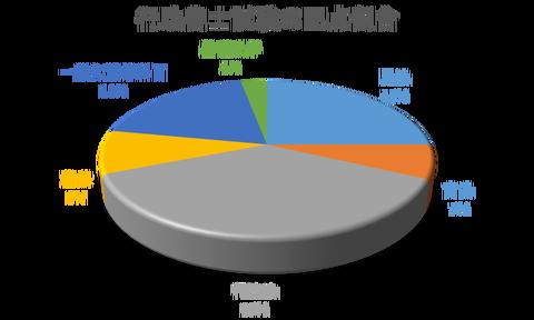 行政書士試験の配点割合