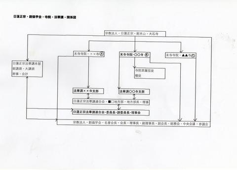 日蓮正宗・寺院・法華講・組織図1(宗創和合時代)
