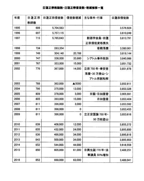 日蓮正宗教師・信徒数・増減一覧(1995~2016)