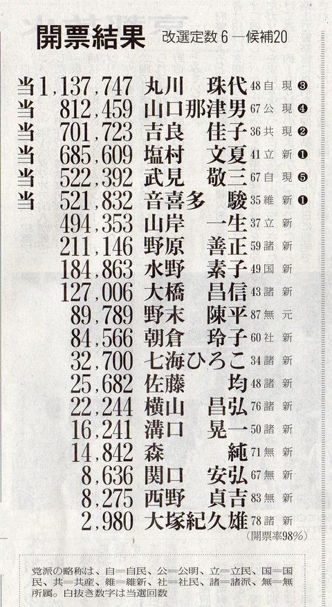 2019参議院選挙・東京選挙区