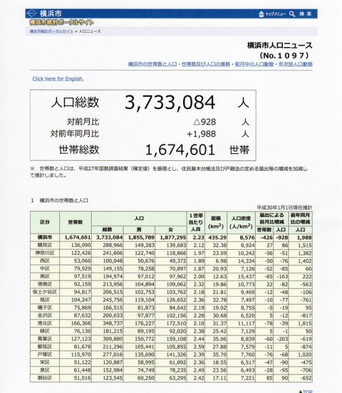 1横浜市人口