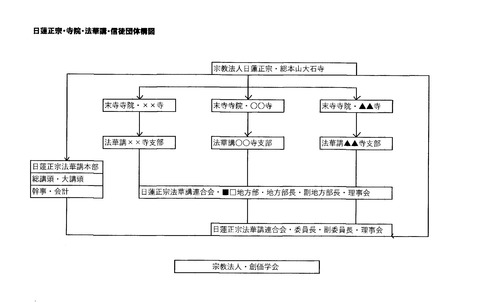 日蓮正宗・寺院・法華講・組織図2