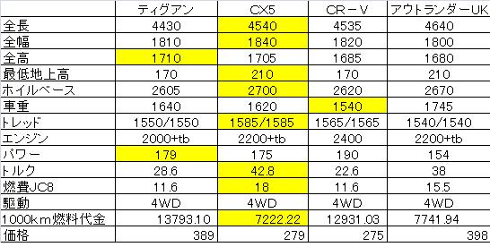 CX-5比較