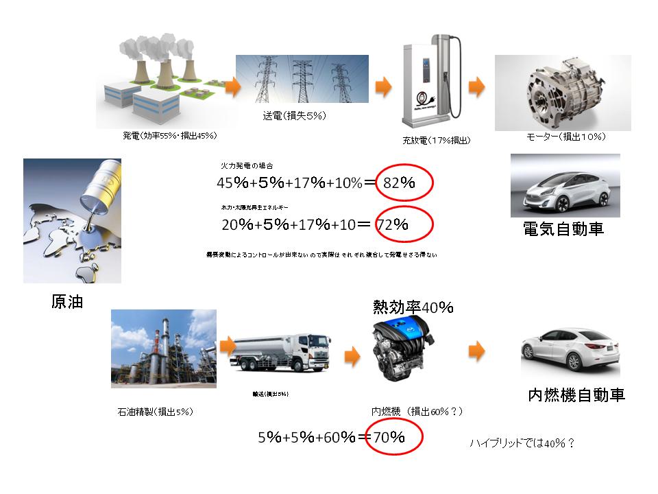 実は電気自動車は効率は内燃機と変わらない
