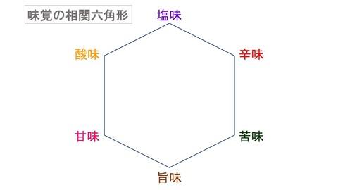 味覚の相関六角形