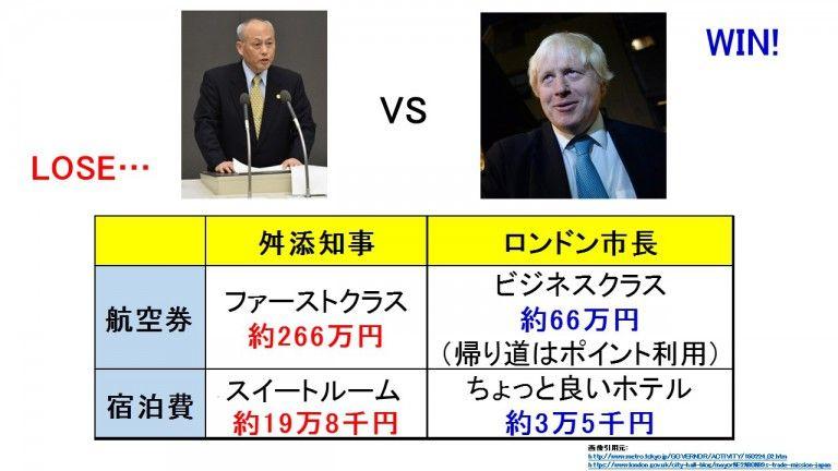 舛添知事の出張はロンドン市長と比べ「桁違いの豪遊」 音喜多都議が批判