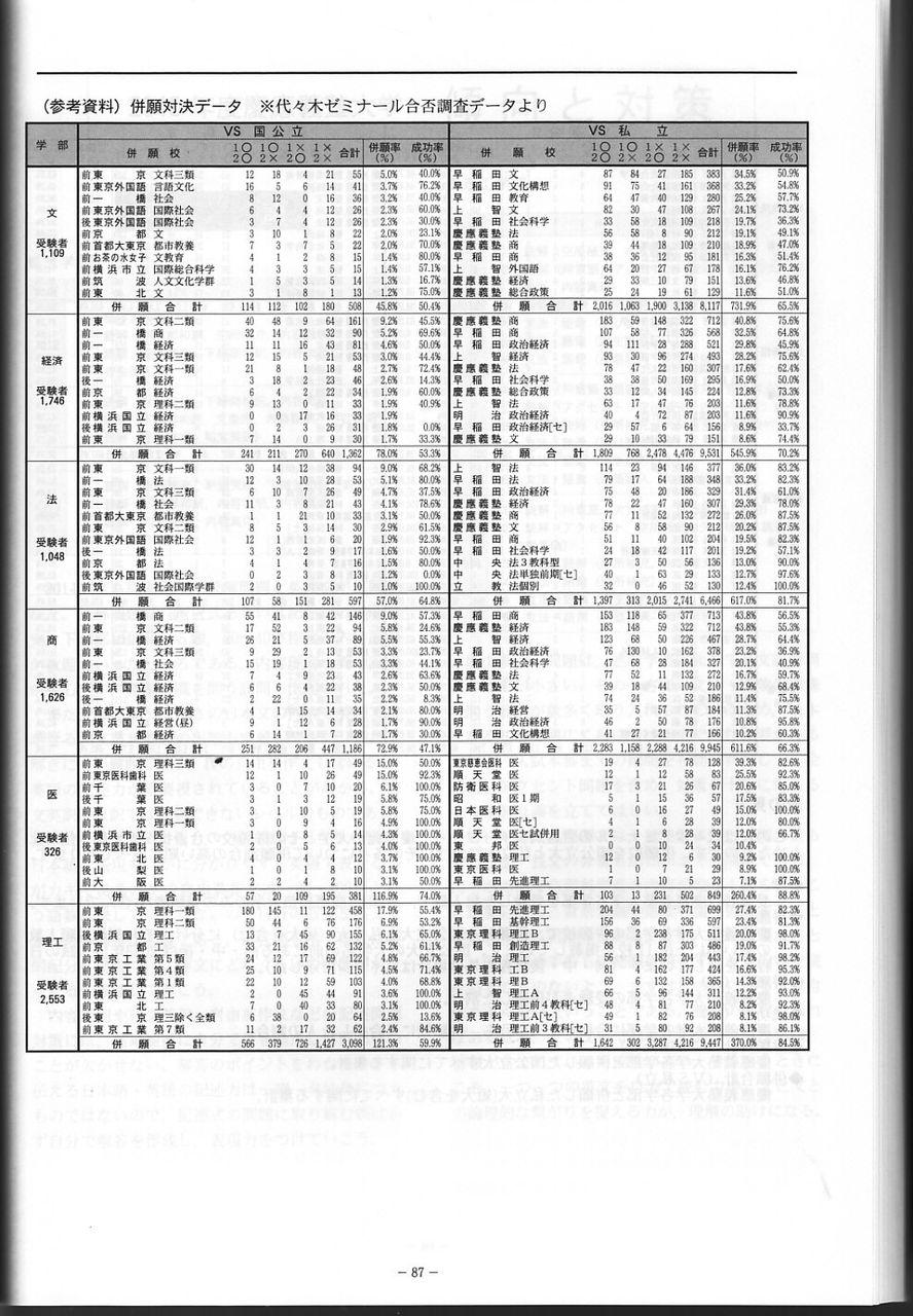 【悲報】慶応医学部一般入学2/3は補欠合格【第8報】