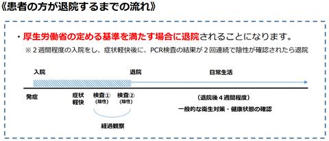 山口県covid19退院プロセス