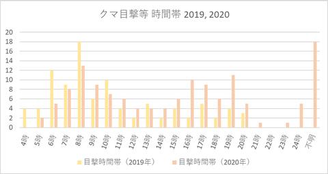 クマ目撃報告件数(時間別2020)