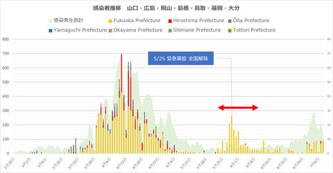 西日本感染者推移78