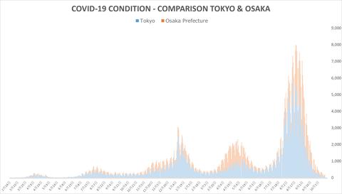 東阪状況比較1013