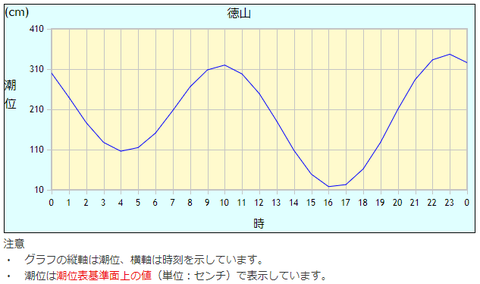 2019823徳山干満潮_気象庁