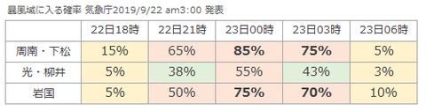 暴風域時間変化(台風17号)_2019