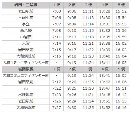 市営バス岩田三輪城南原線20190401改定