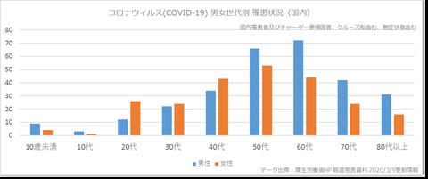 COVID19男女世代感染(国内)39