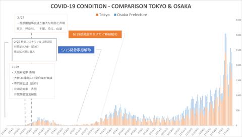東阪状況比較117