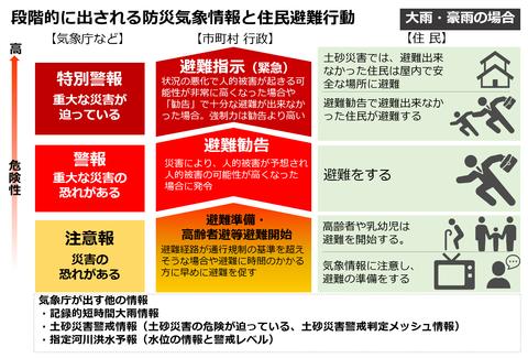防災気象情報段階図