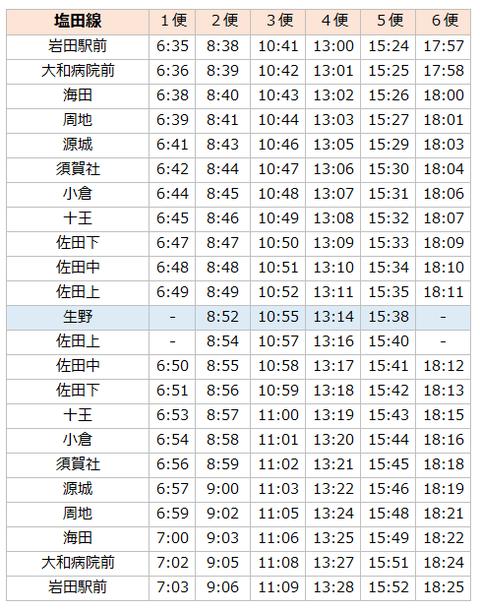 市営バス塩田線