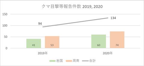 クマ目撃報告件数(2020)