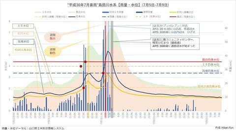 H30年7月豪雨島田川氾濫水位状況