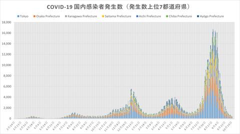 COVID19感染発生傾向1013
