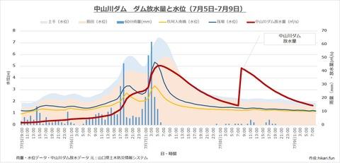 中山川ダムの放水量と島田川水位の関係