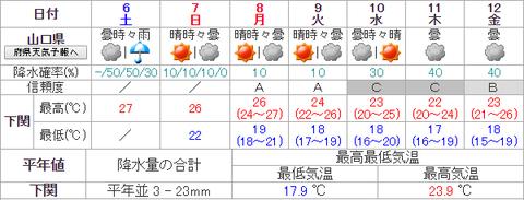 山口県週間天気10月初頭1006