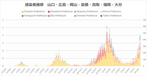 西日本感染者推移423