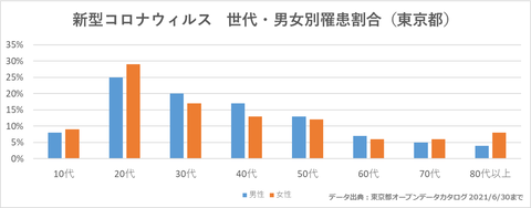 東京都男女年齢別感染者割合71