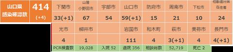 山口県感染確認状況127