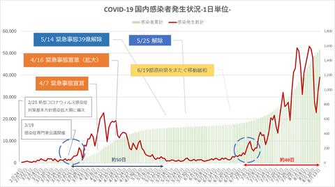 COVID19国内発生状況814