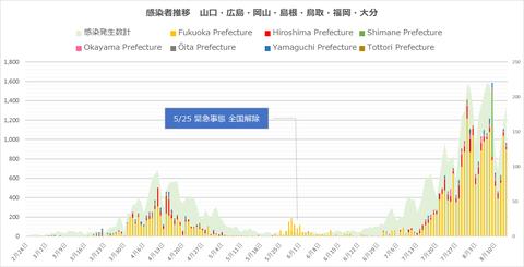 西日本感染者推移814