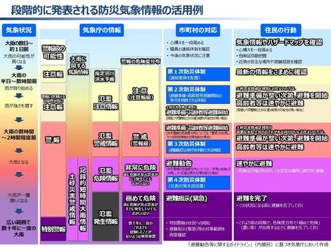 防災気象情報_気象庁