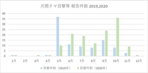 クマ目撃報告件数(月別2020)