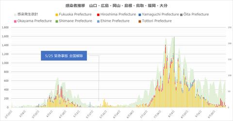 西日本感染者推移101