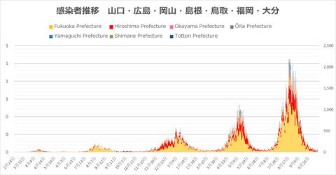 西日本感染者推移1013