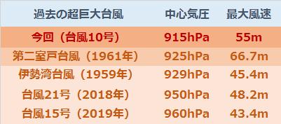 台風10号過去台風比較