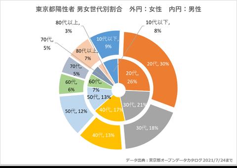 東京都男女年齢別感染者割合726